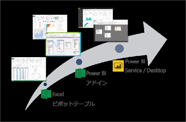 Excelの操作性を継承