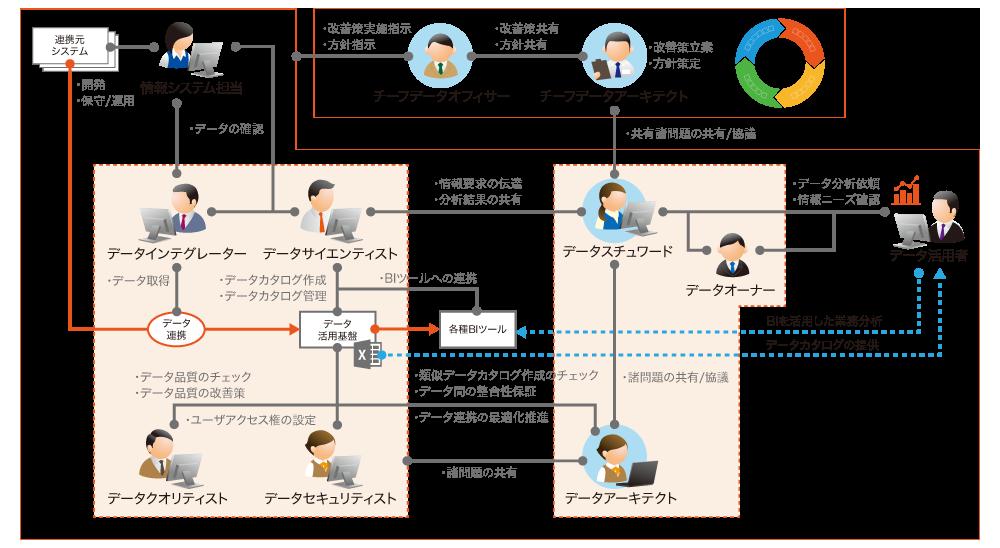 データを活用しDX推進を成功に導くためには、社内で設立する専門組織の活動がポイントとなる