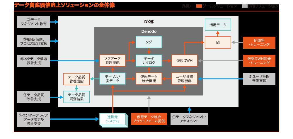 データ総研が提案するDX時代のデータ活用を実現する仕組み