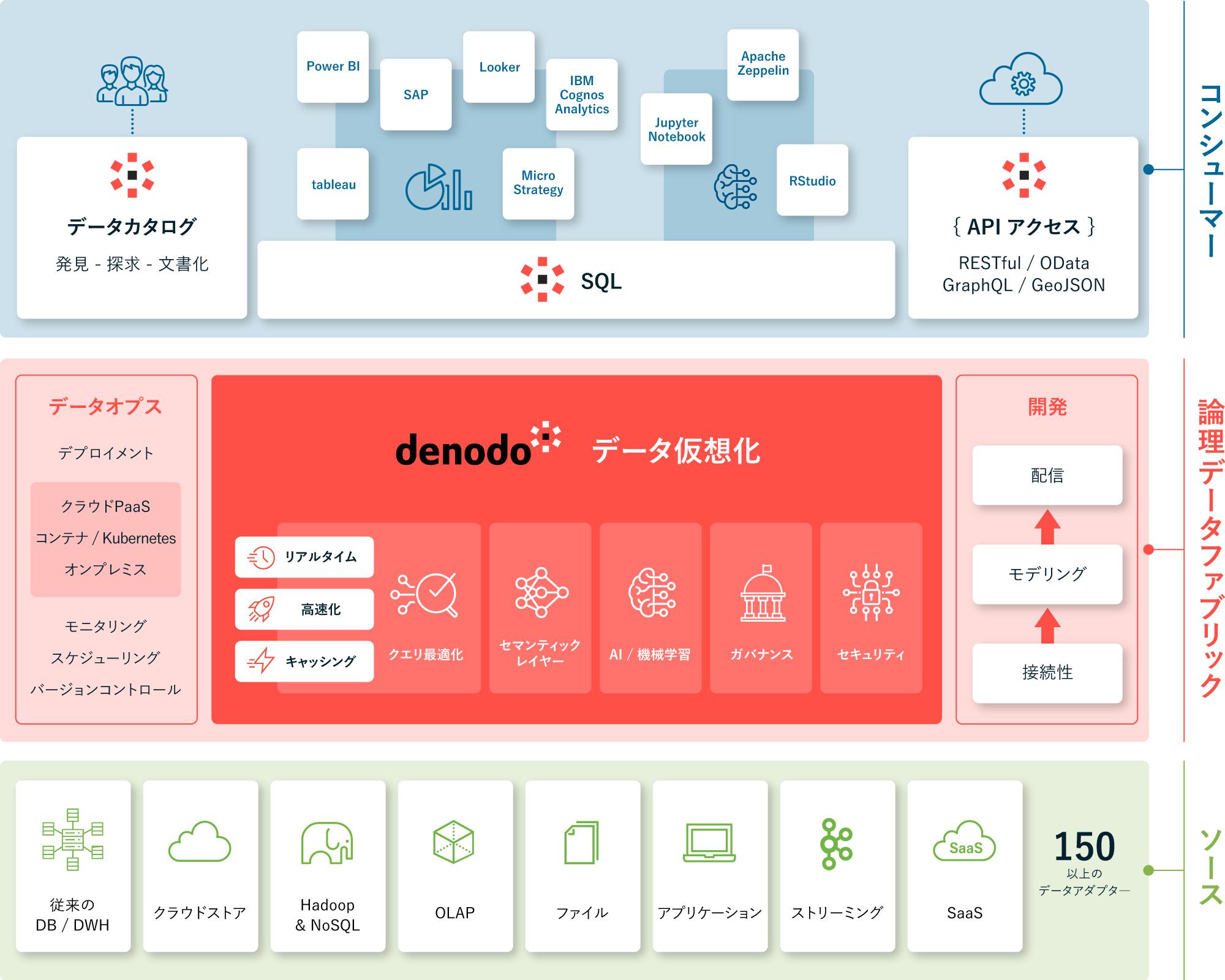 データ仮想化概念図