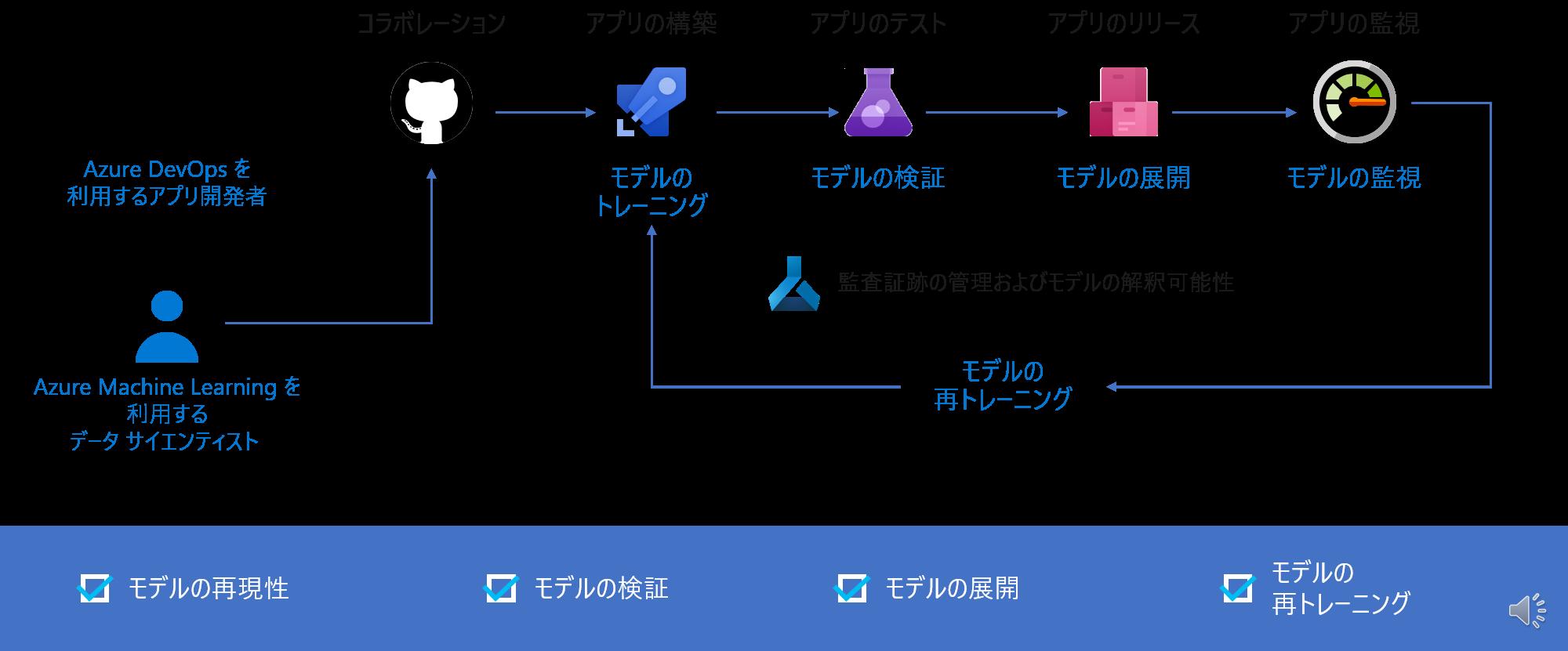 Azure Machine Learning による MLOps