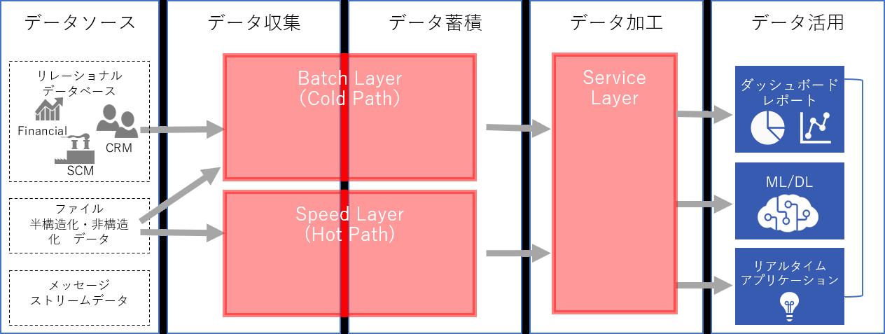 データソース・データ収集・データ蓄積・でデータ加工・データ活用までの流れ