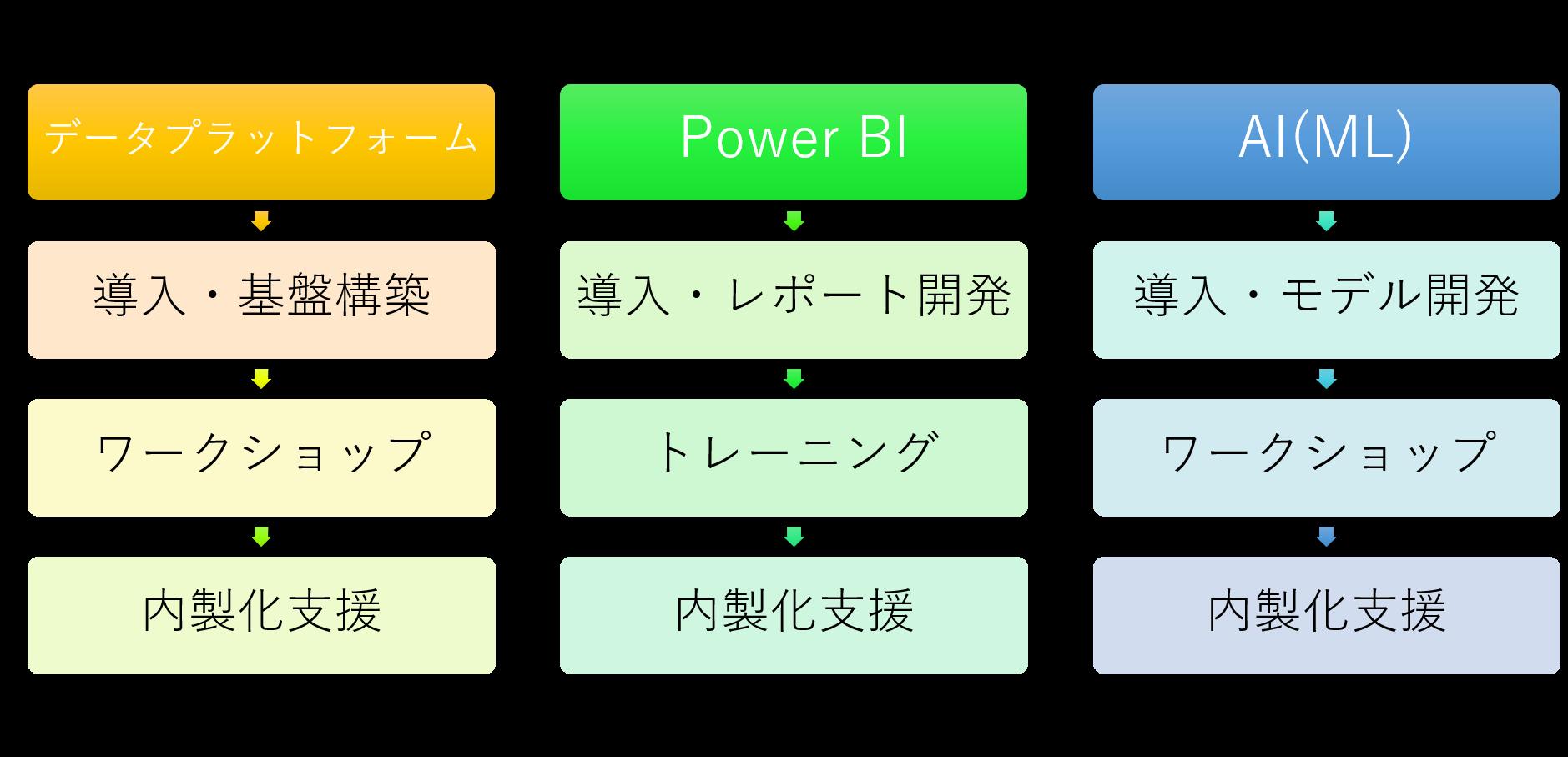 データプラットフォーム・Power BI・AI