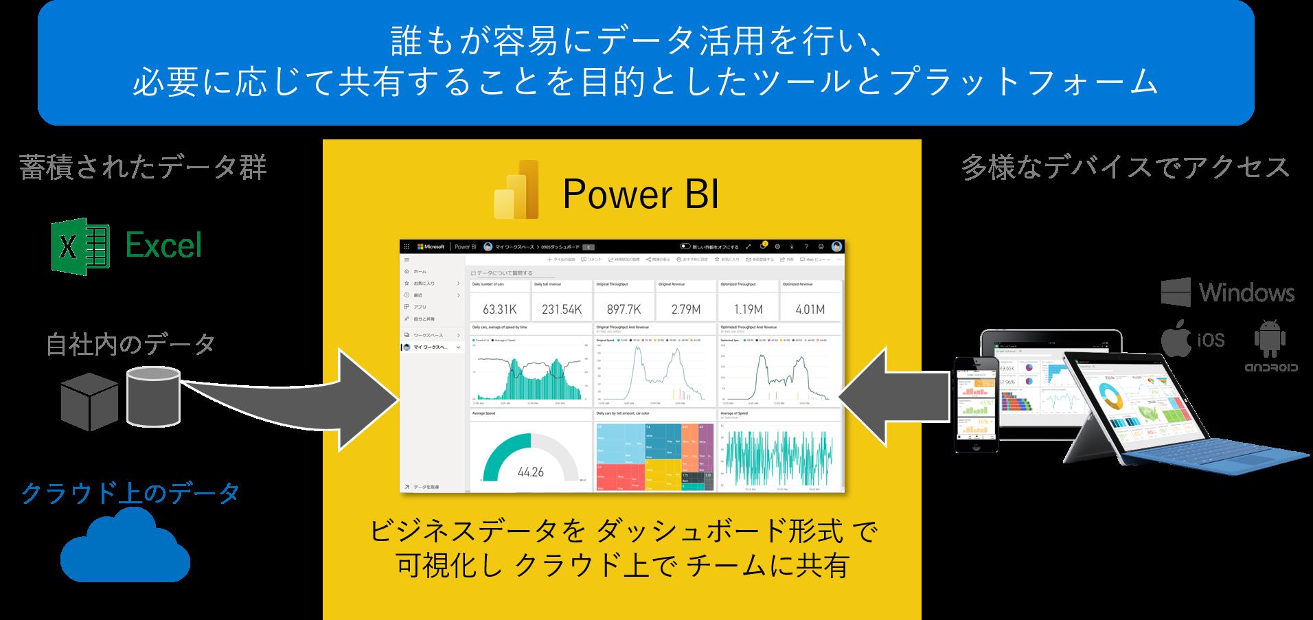「データ活用の民主化」をPower BIで実現