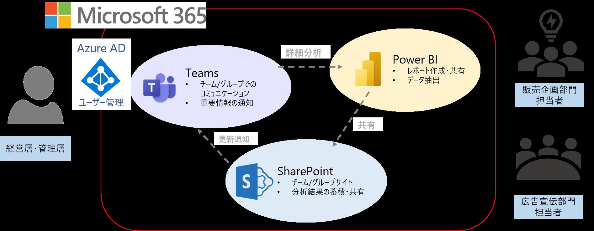 Power BIとMicrosoft 365サービスによる分析プラットフォーム